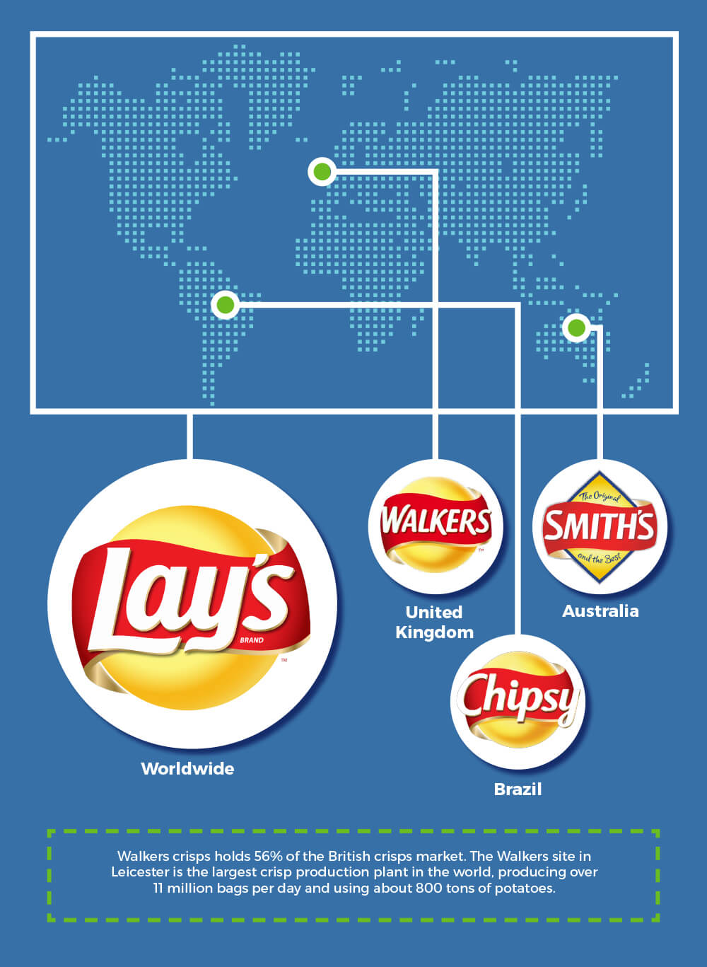 Walkers, Smiths, or Lays - Three Names, Same Brand