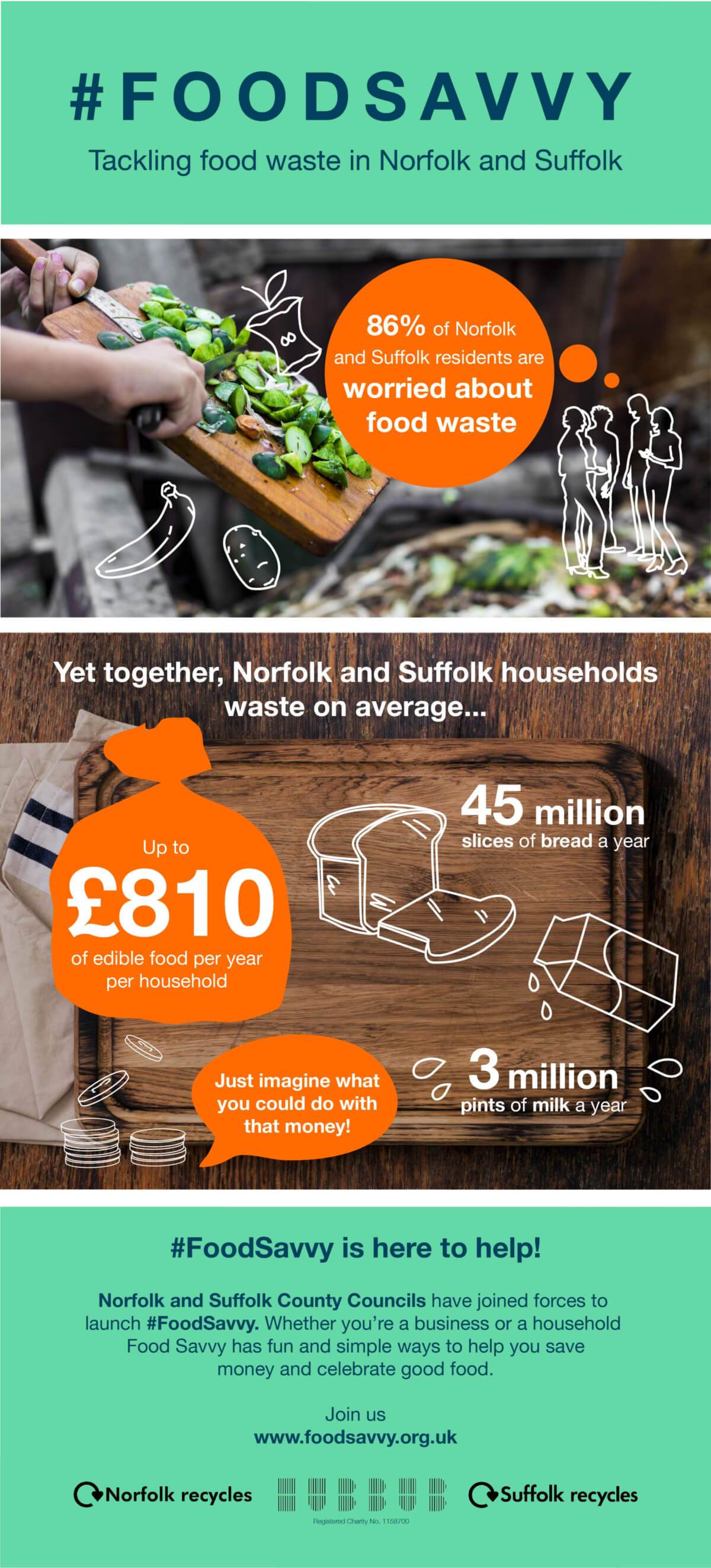 #FoodSavvy Infographic